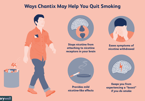 How Chantix Works to Help You Quit Smoking