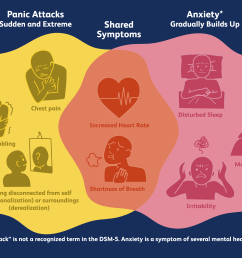 anxiety attacks vs panic attacks [ 6250 x 4167 Pixel ]