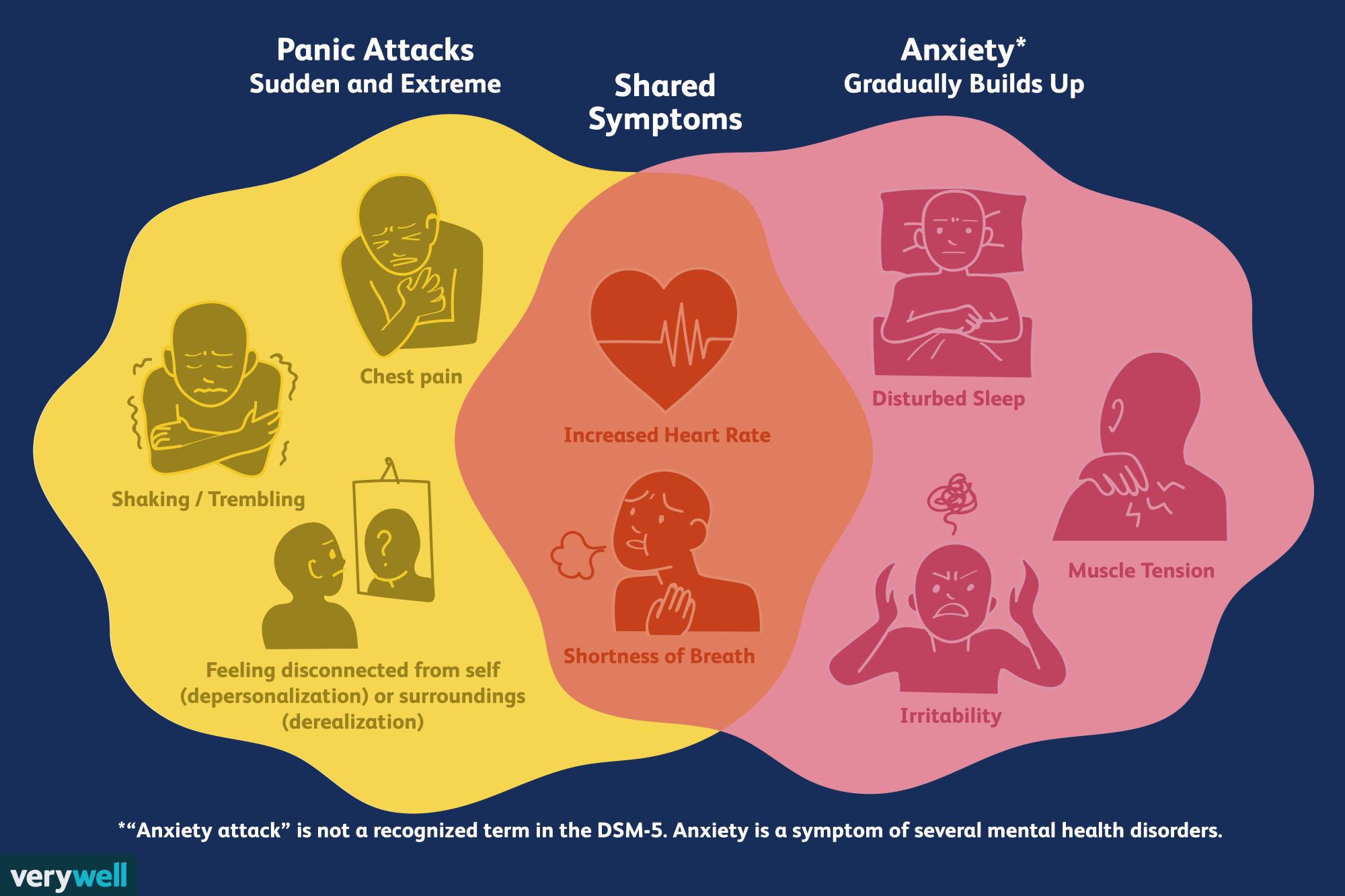 hight resolution of anxiety attacks vs panic attacks