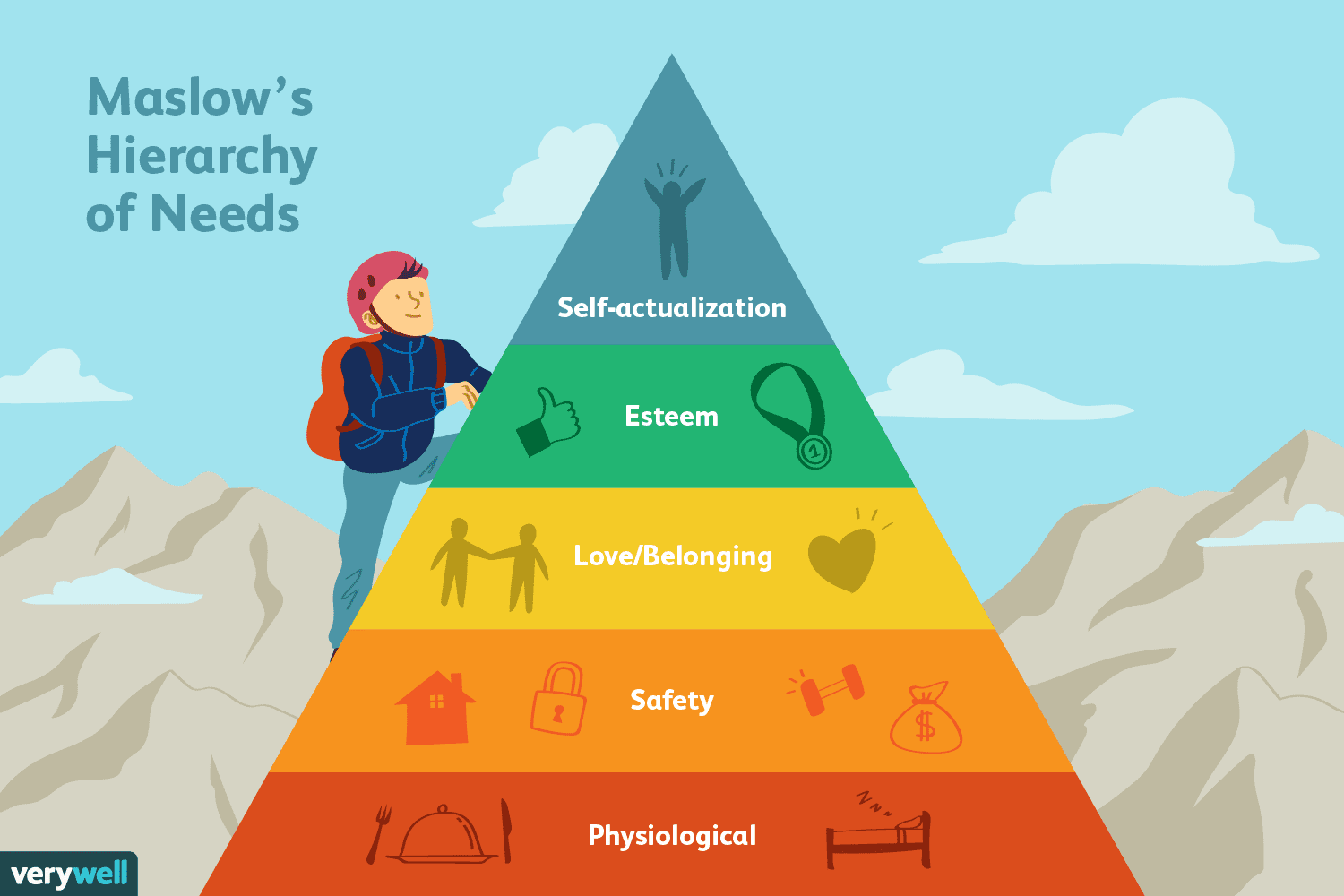 The 5 Levels Of Maslow S Hierarchy Of Needs