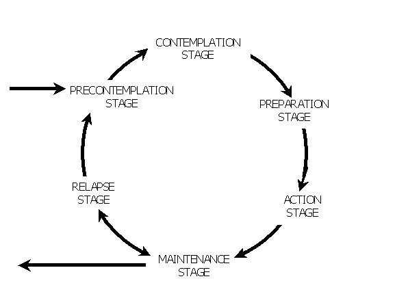 stage directions diagram person bmw audio wiring the stages of change model overcoming addiction