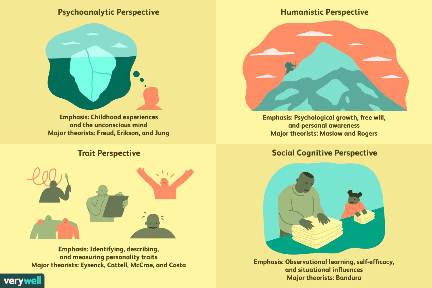 The 4 Major Personality Perspectives And Theories