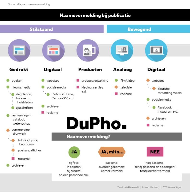 naamsvermelding-stroomdiagram-dupho-verzinhet-fotografie