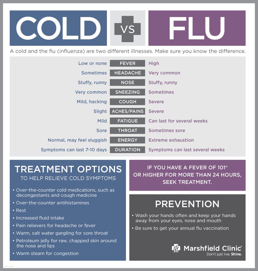 Similarities: Cold and Flu Symptoms | Vessel Medical
