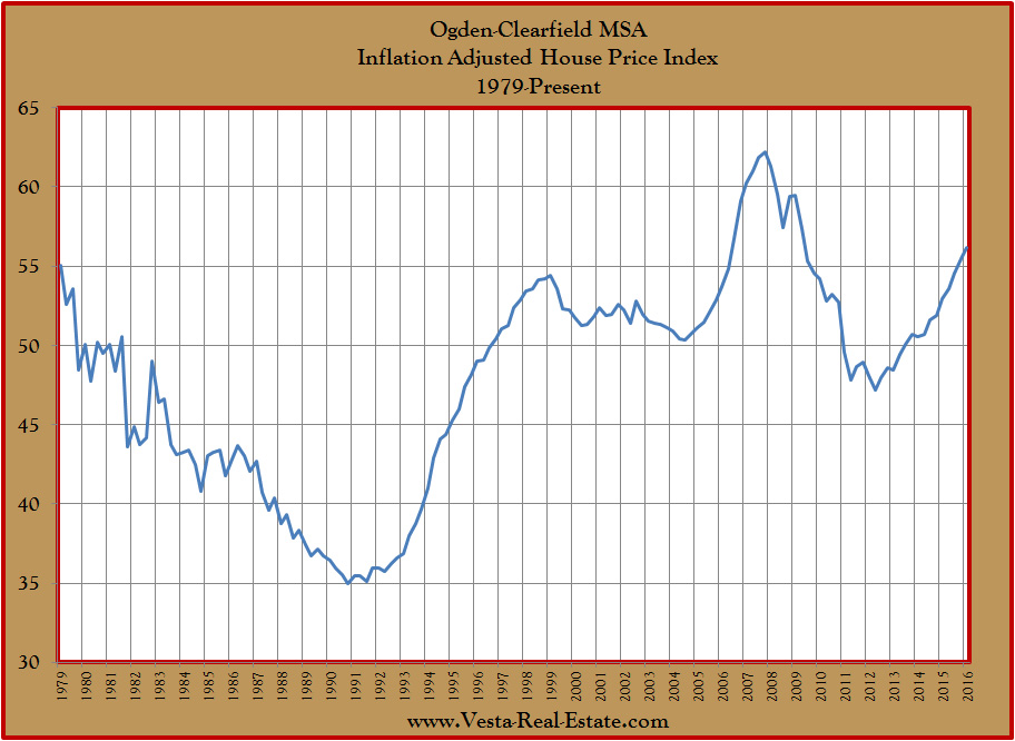 Weber County Inflation Adjusted House Prices