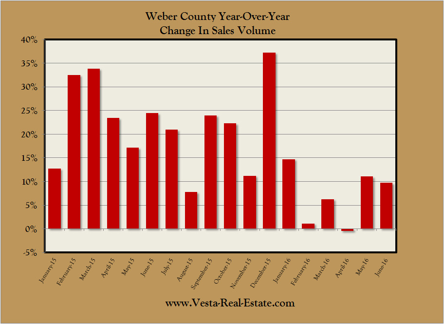 Weber County YoY Sales Change 2016