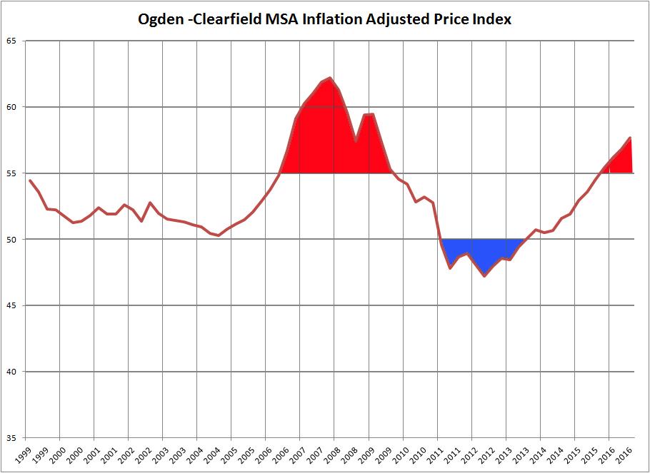 CHART: Utah House Bubble 2.0?