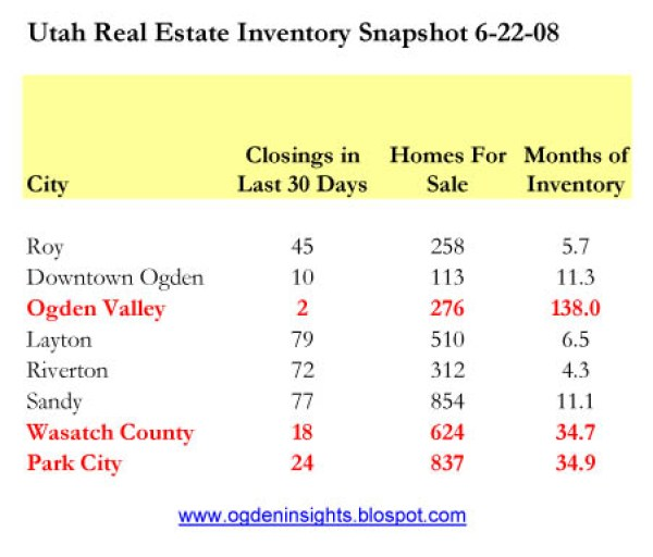 2008 Real Estate Market Collapse Market Data - Utah Real Estate