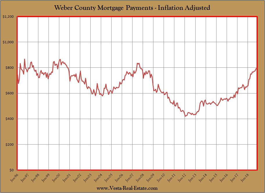 CHART: Reaching Peak Expensive