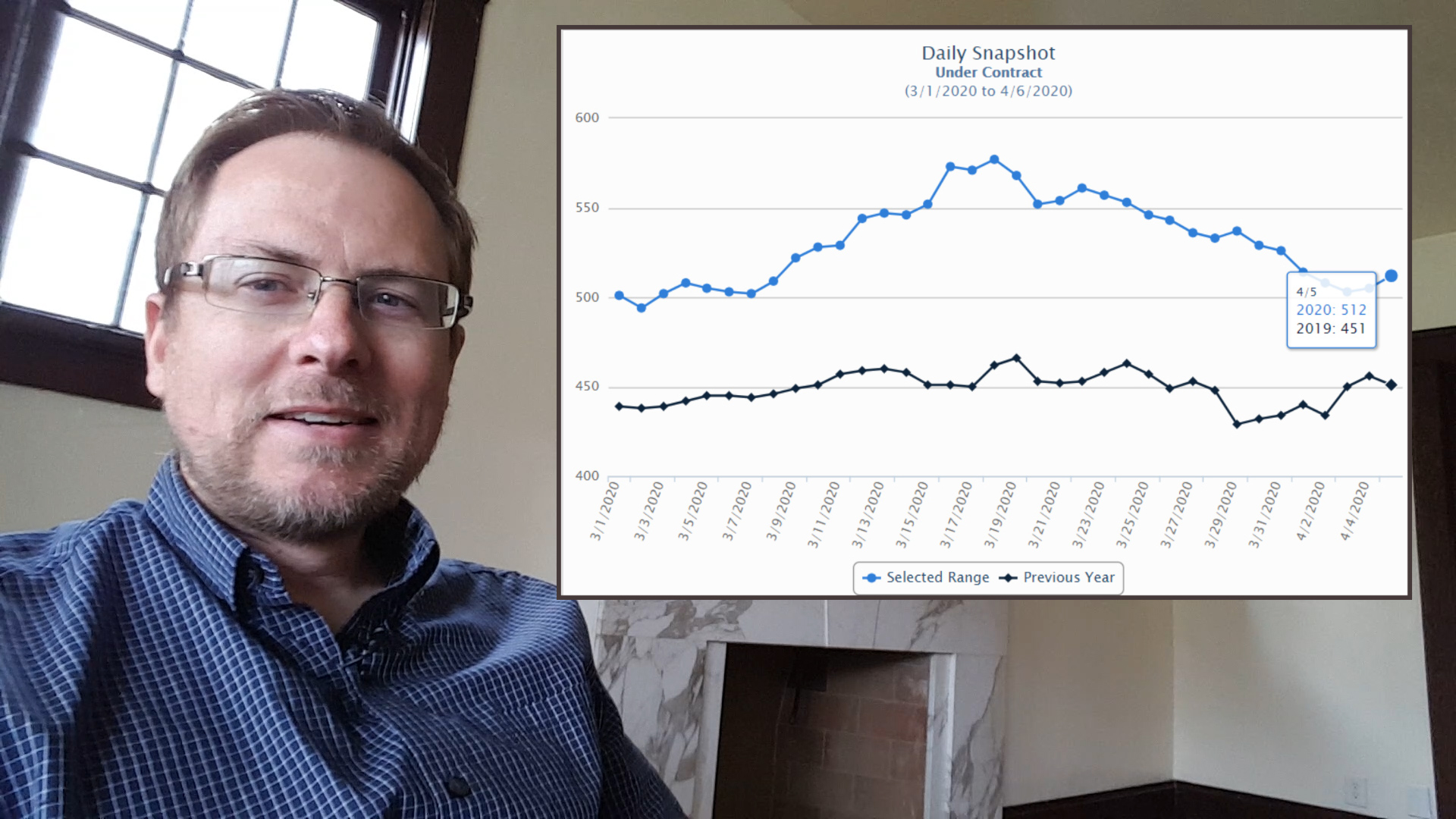 VIDEO: Northern Utah Real Estate Market Update – April 2020 – Market In Transition