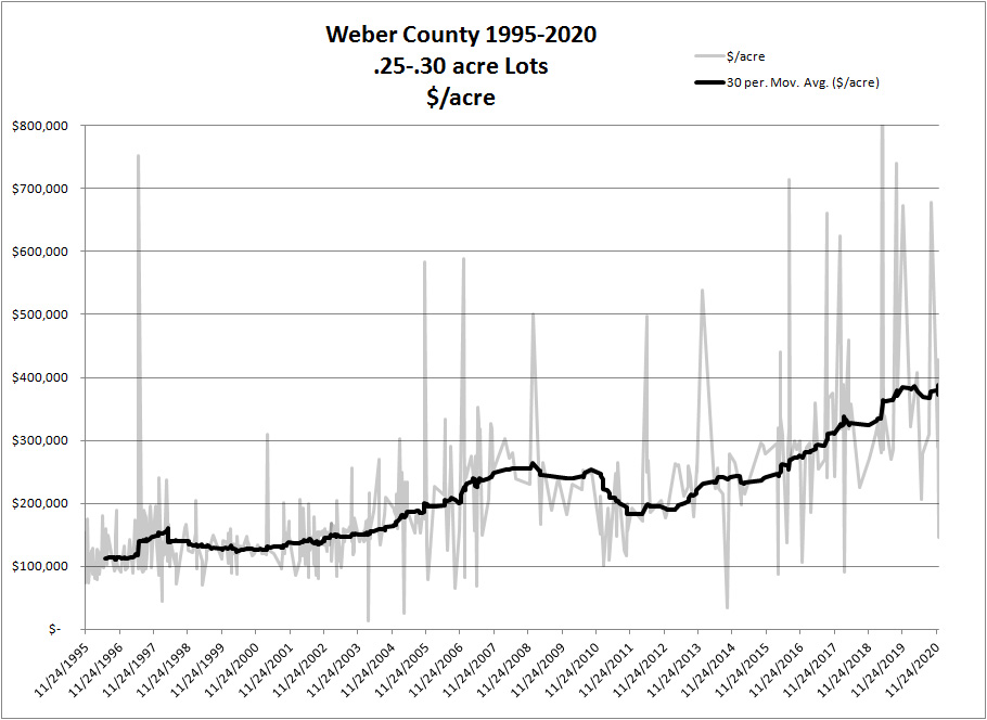 CHART:  Weber County Residential Lot Values
