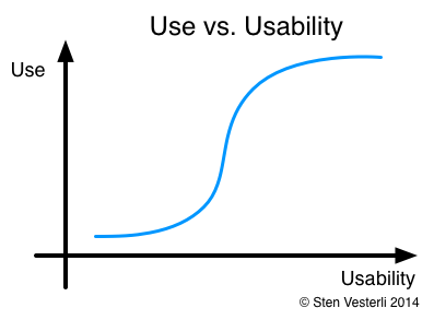 Use vs Usability