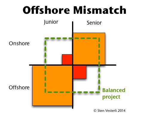 Offshore Mismatch