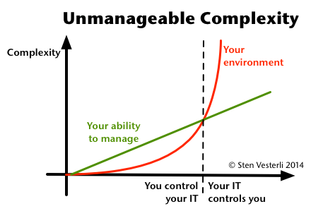 Unmanageable Complexity