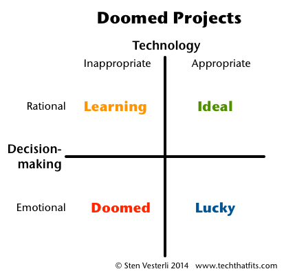 Doomed Projects