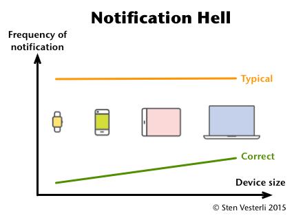 Notification Hell
