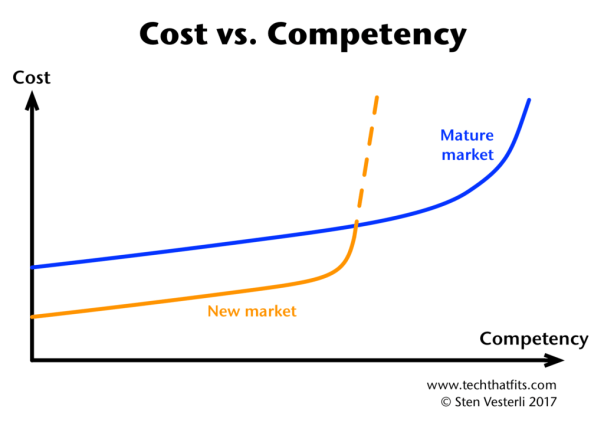 Cost vs Competency