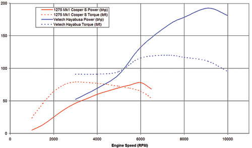 austin mini wiring diagram radio for 2001 chevy silverado vetechbusa hayabusa conversion small cars this graph shows the power and torque curves of a naturally aspirated mk1 cooper s