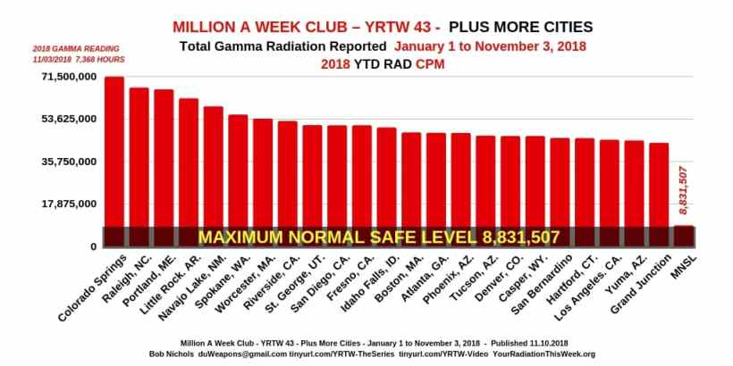 MILLION A WEEK CLUB - YRTW 43