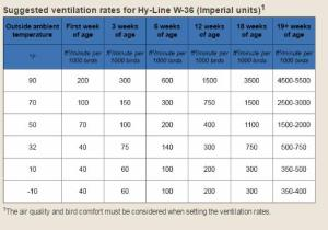 Calculation Of Poultry House Ventilation 1