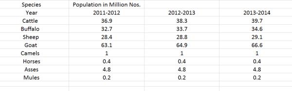 Livestock Population in 2013-2014