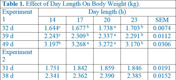 Table 1. Effect of Day Length On Body Weight (kg).