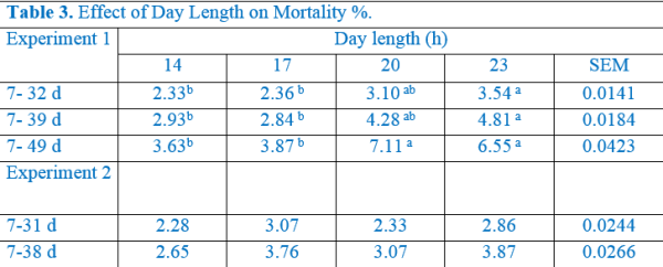 Table 3. Effect of Day Length on Mortality %.