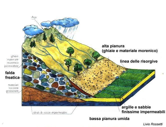Il sistema idrografico