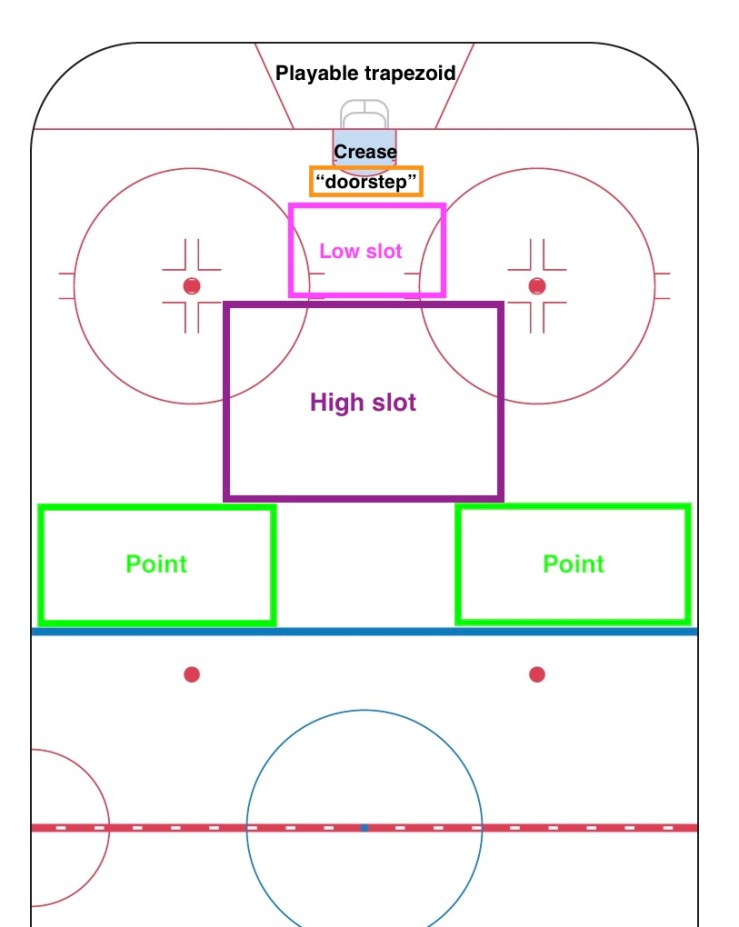 Visual Reference for Areas of Play in Ice Hockey