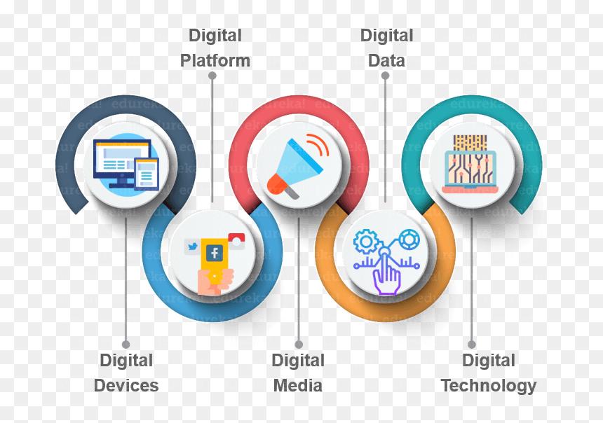 What Is Digital Marketing 5 D S Of Digital Marketing Hd Png Download Vhv