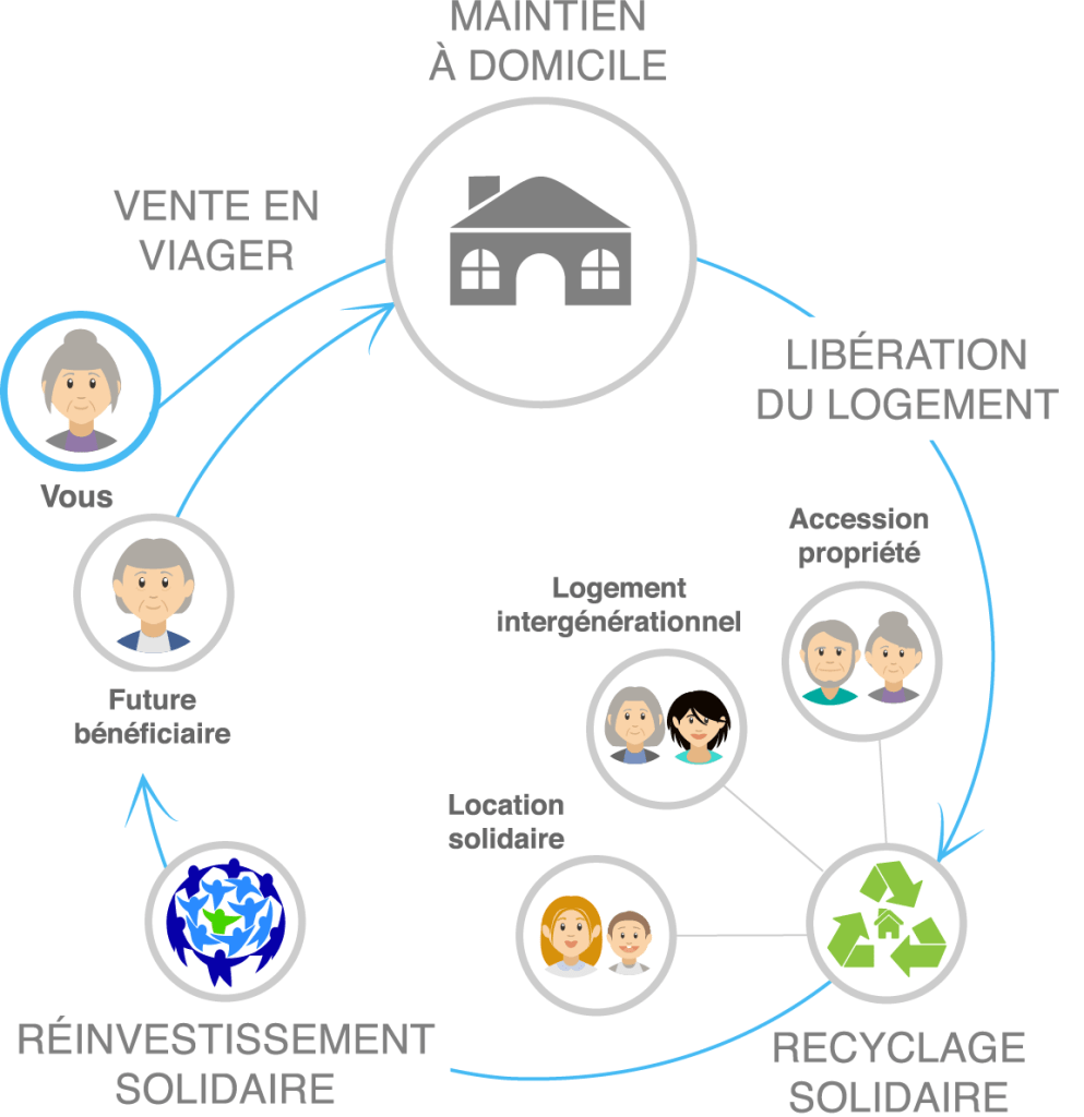 Recyclage solidaire_Viager solidaire logement