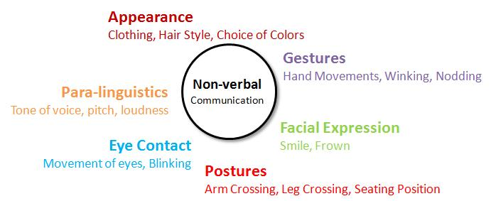 culture in verbal and non verbal communication viaggiovagando typesofnonverbalcommunication