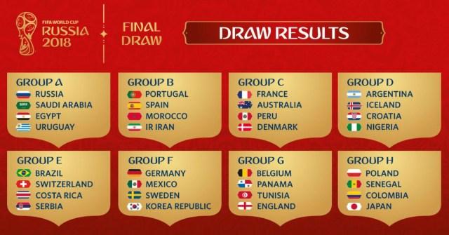 Tabela de Grupos da Copa do Mundo de 2018