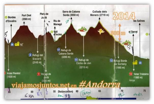 Desniveles de la ruta GRP de Andorra; trekking por los Pirineos Orientales
