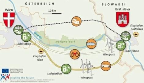 tipos de transporte entre viena y bratislava