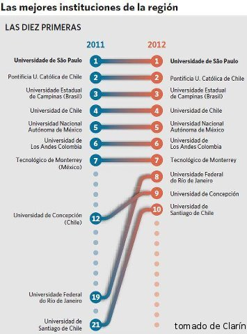 ranking-universidades-latinoamerica