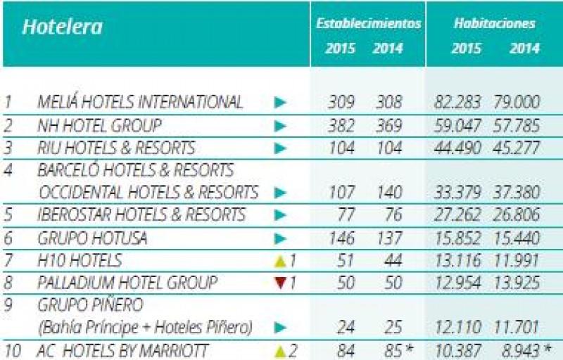 Ranking_Hosteltur_cadenas_2015_top_10