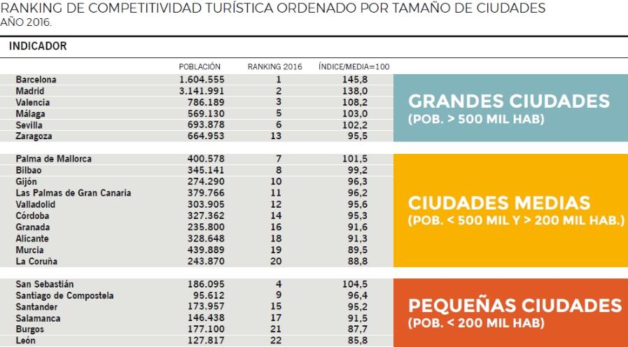 Ranking_por_tamayo_de_ciudades_1