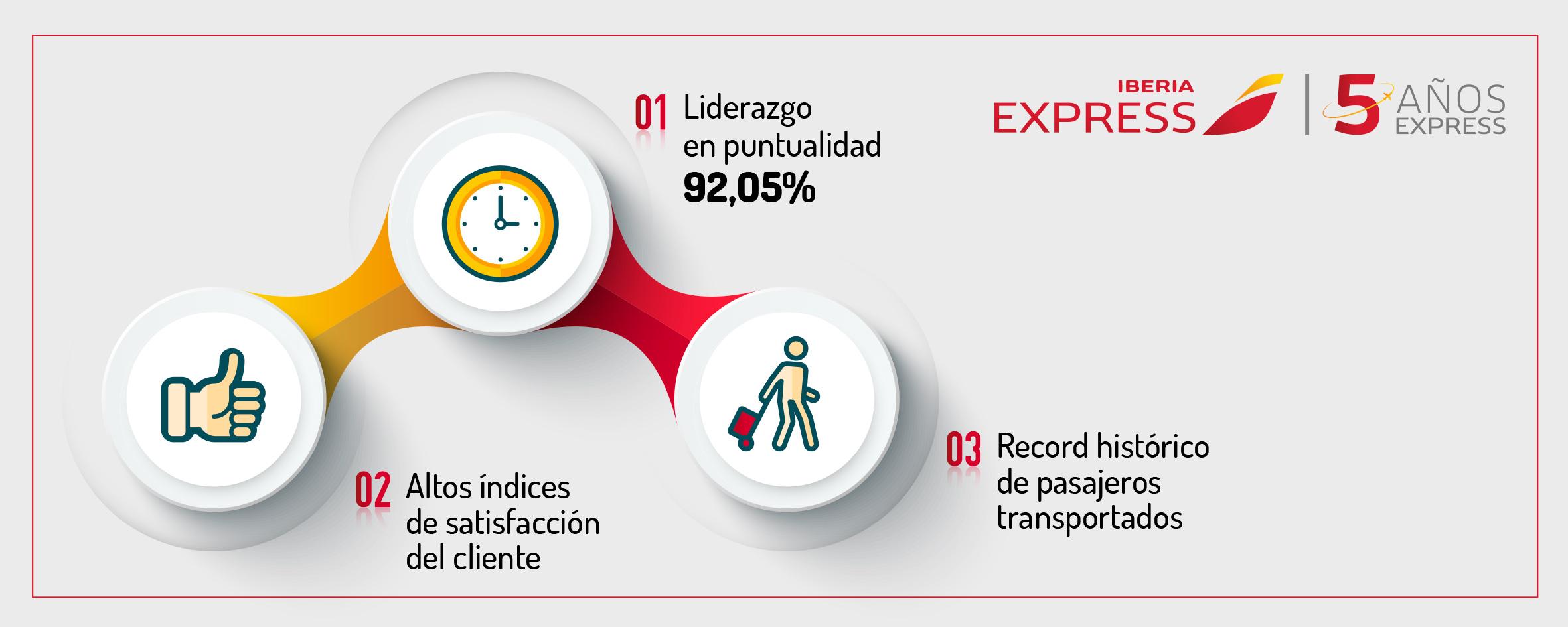 NP_Iberia Express low cost más puntual del mundo en verano