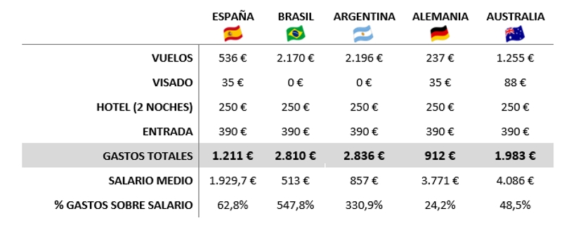 Tabla_costes_aficiones