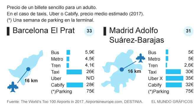 Cuánto cuesta llegar a aeropuertos Madrid y Barcelona