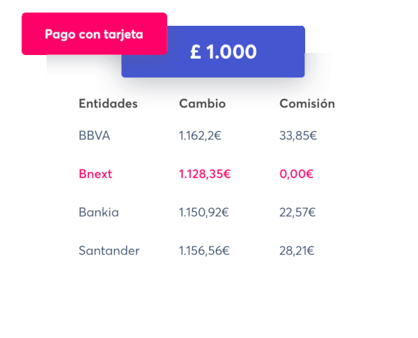 Tarjeta Bnext: Viaja al extranjero sin pagar comisiones