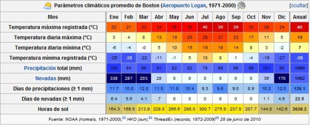 Clima de Boston