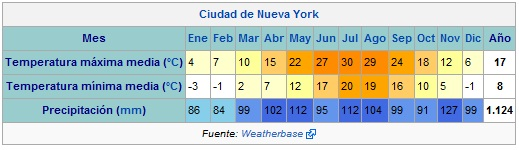 Temperaturas en Nueva York