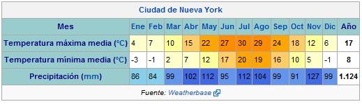 Temperaturas en Nueva York