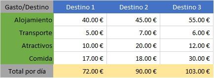 Tabla de ejemplo de Costo de Viaje