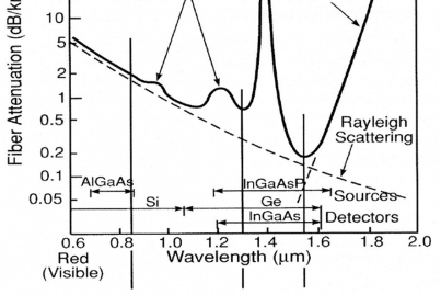 Light Spectrum Laser Radar Light Spectrum Wiring Diagram