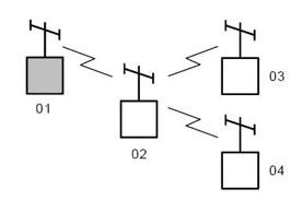 Инструкция к радиомодему Невод-5