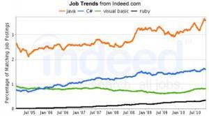 Comparativo: Java lidera desde 2005