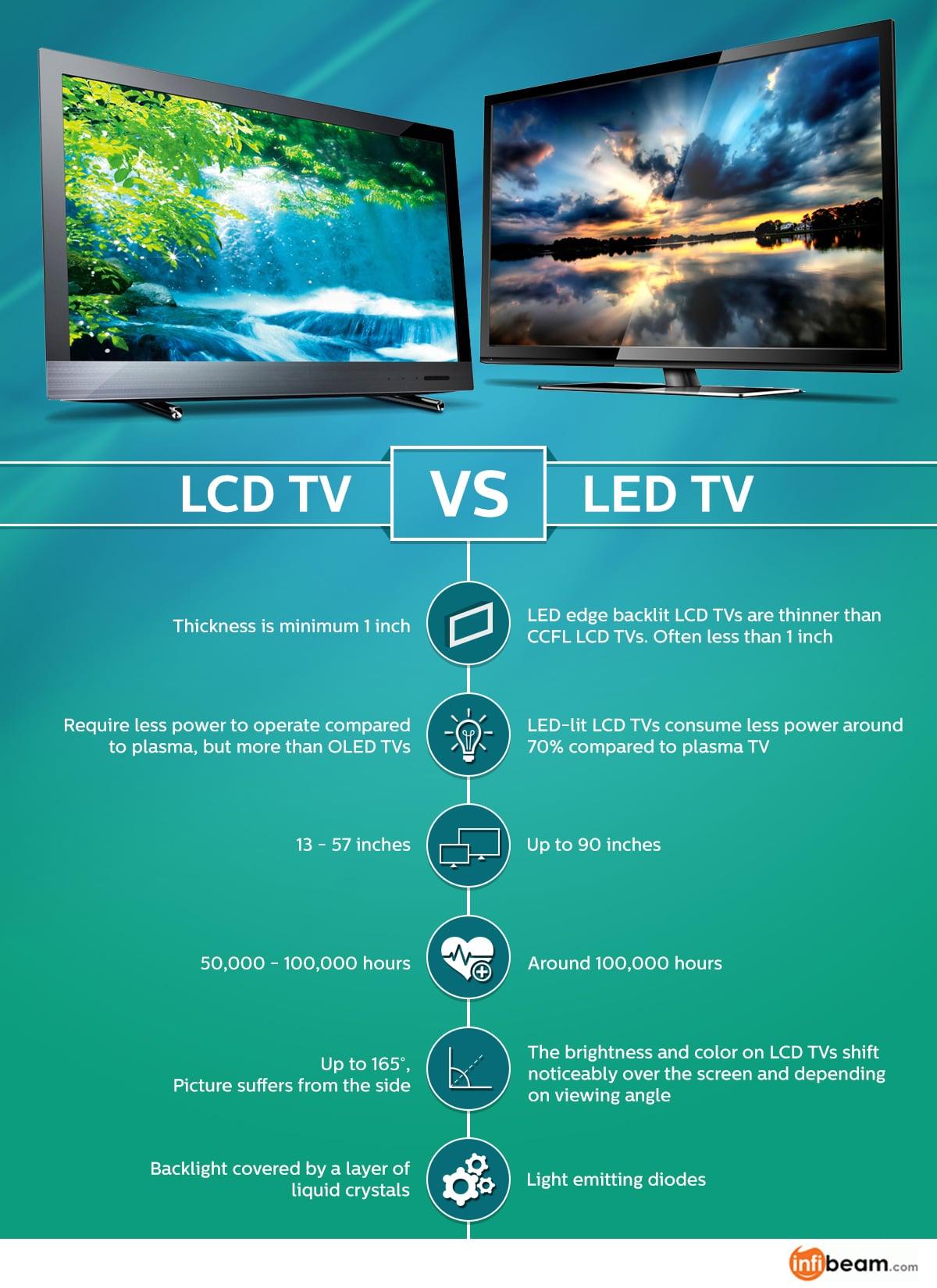 Perbandingan LCD TV Dengan LED TV